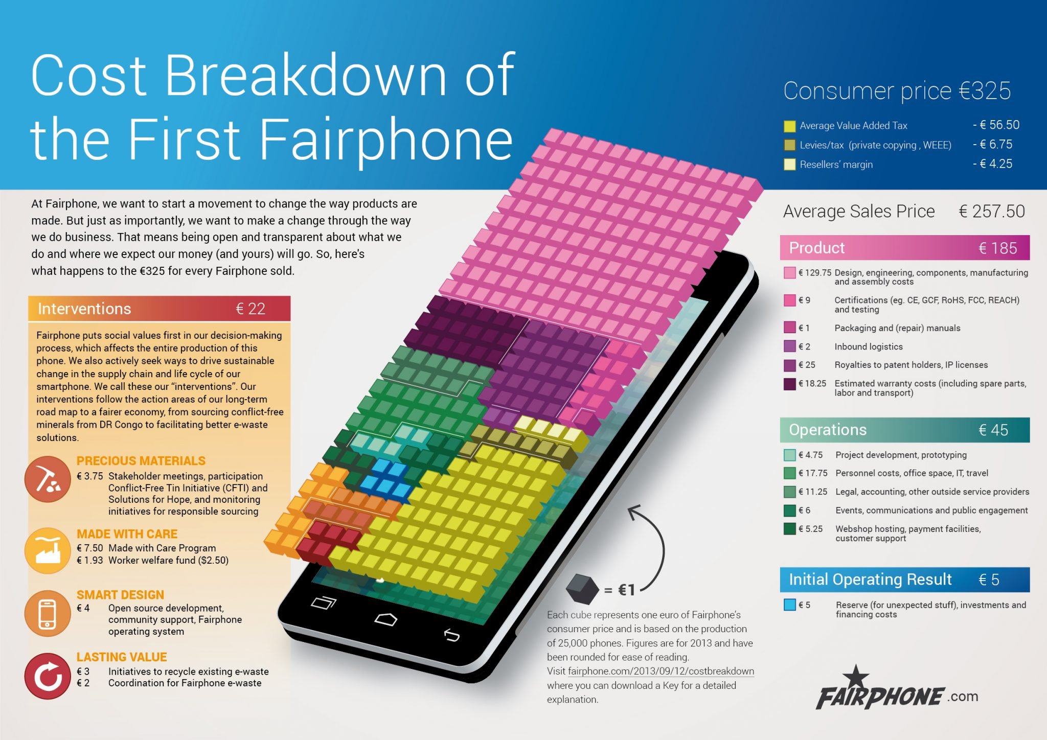 Fairphone Cost Breakdown Sept 2013