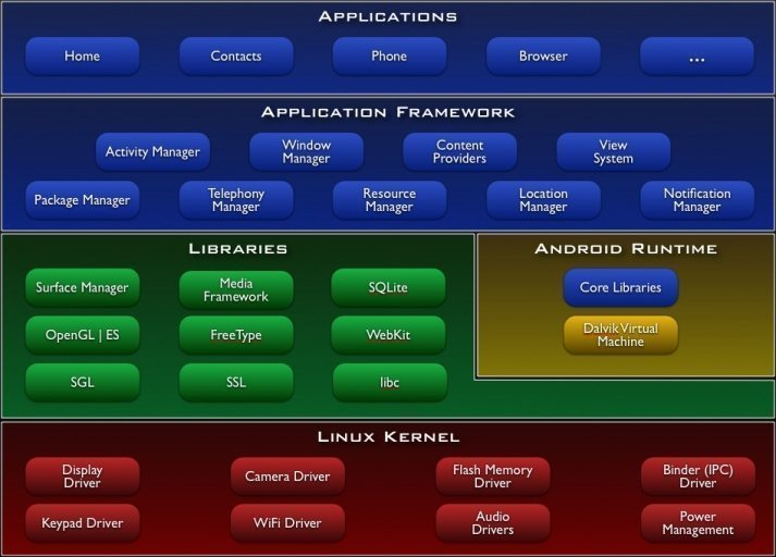 Android Application Architecture Design Patterns
