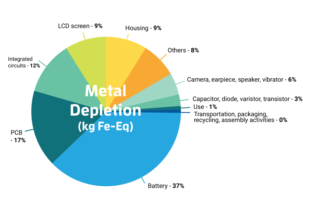 eq cycle results