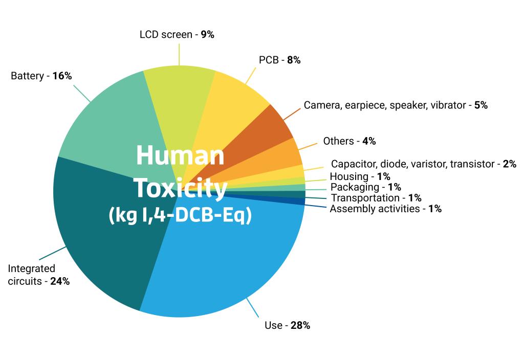 04-HumanToxicity