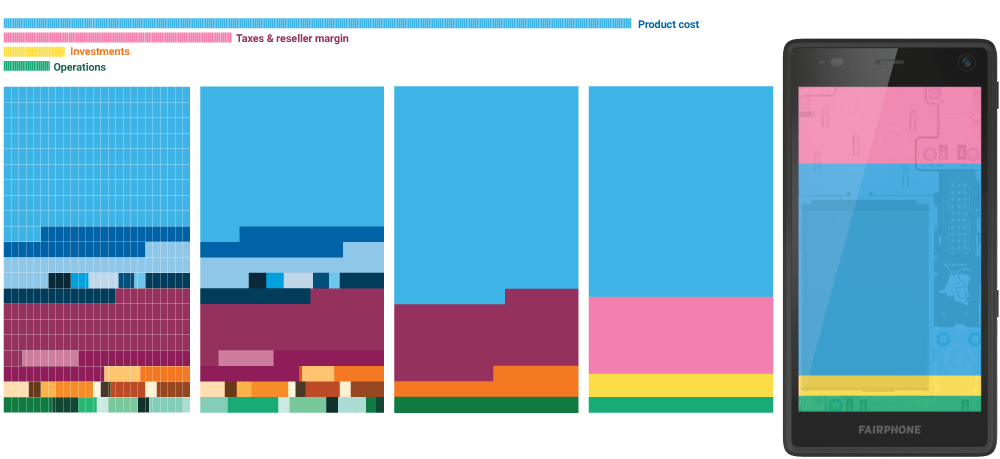 CostBreakdown-InfographicDevelopment2