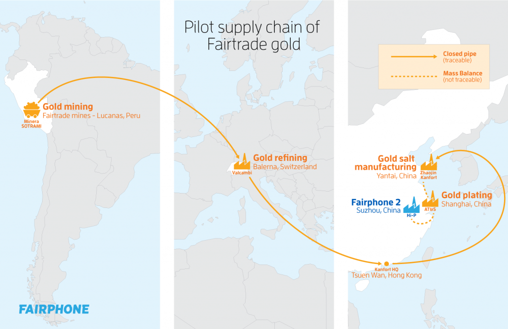 Gold-supply-chain