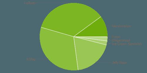 AndroidGraphJune16
