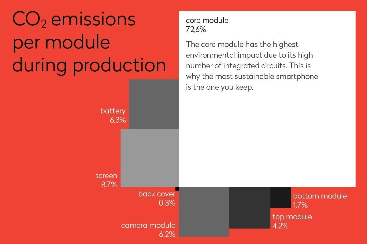 How Sustainable Is The Fairphone 2 It Comes To Product Design If Has A Circuit Board Fp Lcainfographics24